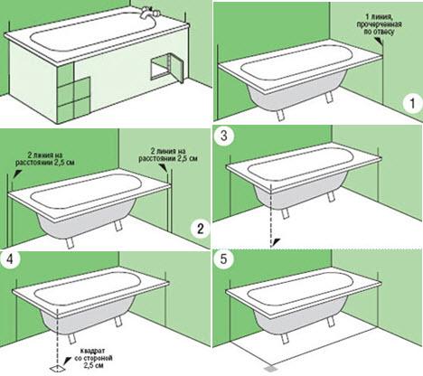 Нюансы и заметки при установки экрана вокруг ванны