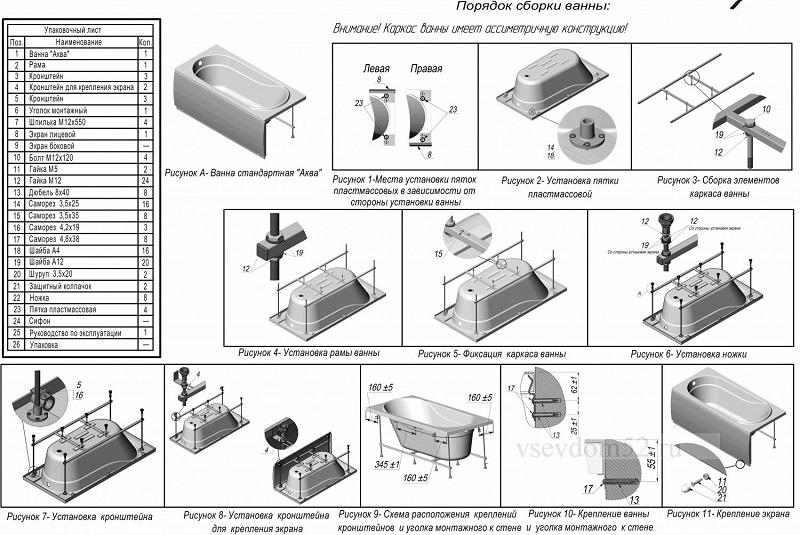 Спецификация и этапы установки экрана под ванну
